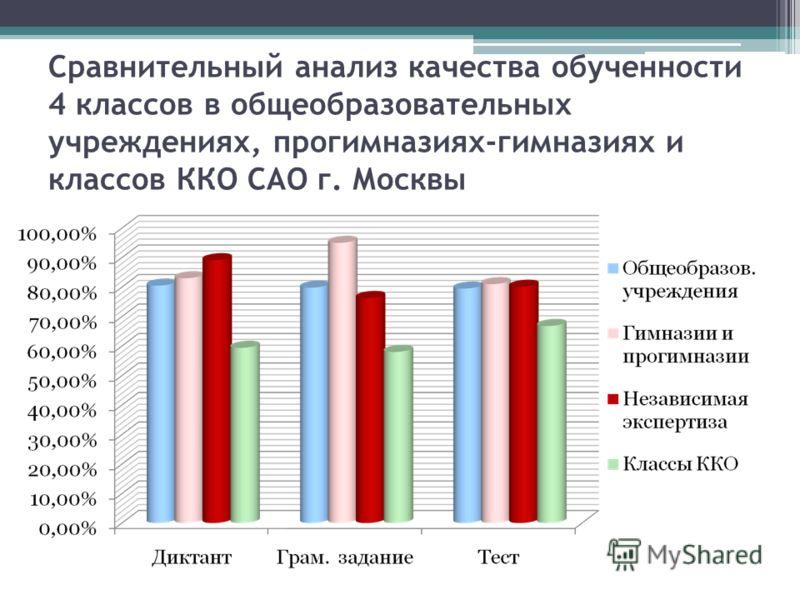 Сравнительный анализ качества обученности 4 классов в общеобразовательных учреждениях, прогимназиях-гимназиях и классов ККО САО г. Москвы
