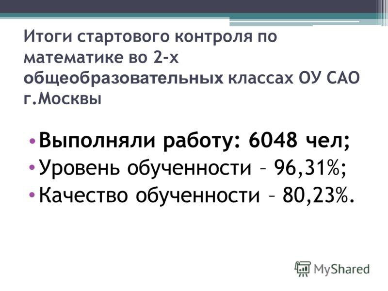 Итоги стартового контроля по математике во 2-х общеобразовательных классах ОУ САО г.Москвы Выполняли работу: 6048 чел; Уровень обученности – 96,31%; Качество обученности – 80,23%.