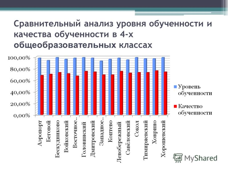 Сравнительный анализ уровня обученности и качества обученности в 4-х общеобразовательных классах