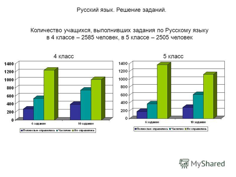 Русский язык. Решение заданий. 4 класс5 класс Количество учащихся, выполнивших задания по Русскому языку в 4 классе – 2585 человек, в 5 классе – 2505 человек