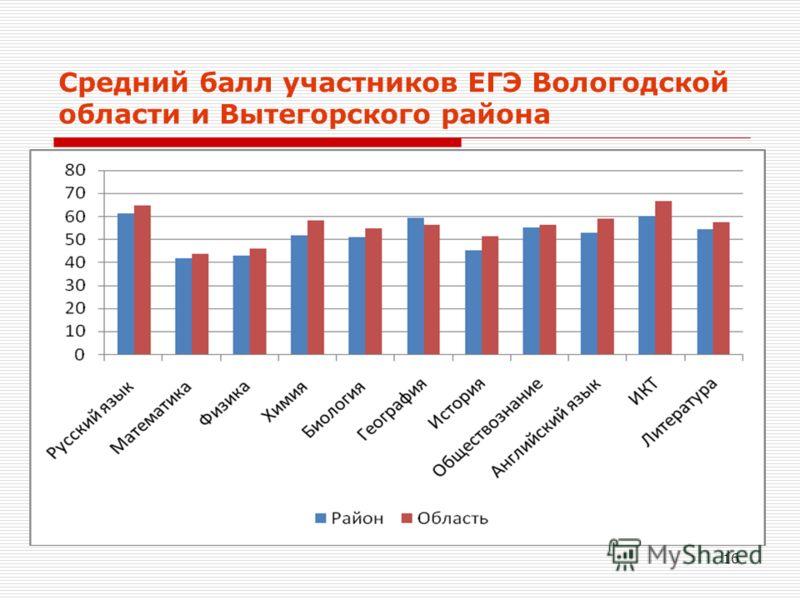 16 Средний балл участников ЕГЭ Вологодской области и Вытегорского района