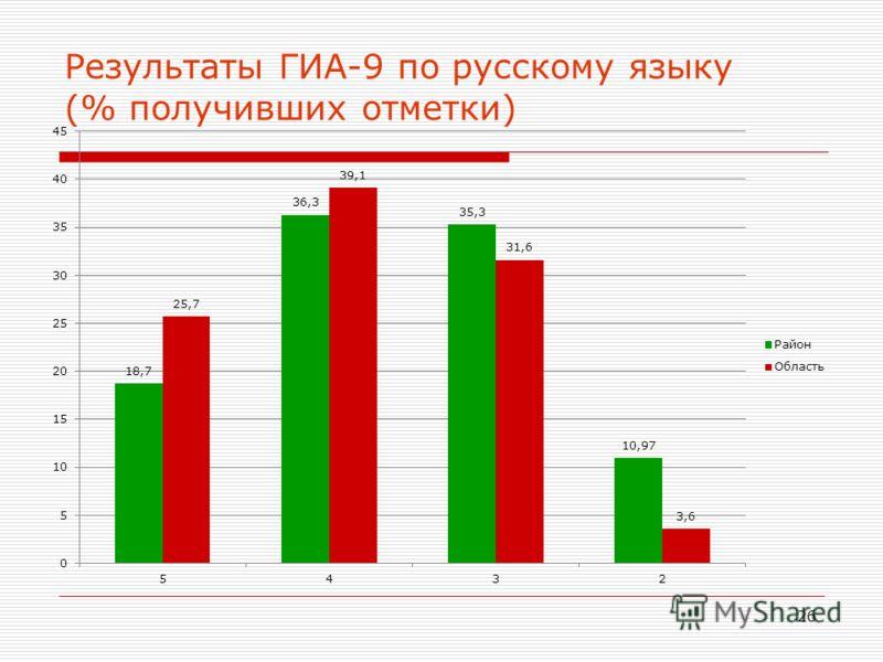26 Результаты ГИА-9 по русскому языку (% получивших отметки)