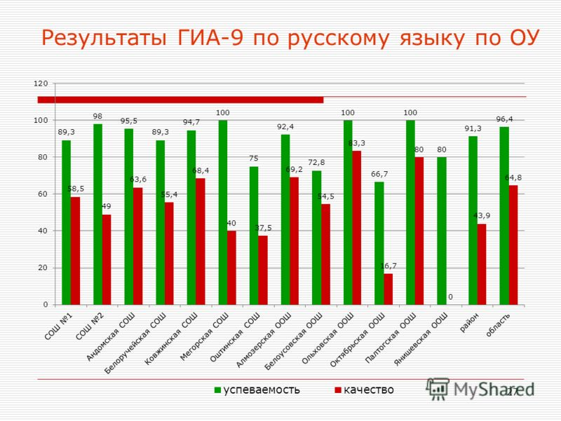 27 Результаты ГИА-9 по русскому языку по ОУ