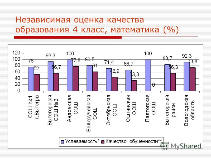 29 Независимая оценка качества образования 4 класс, математика (%)