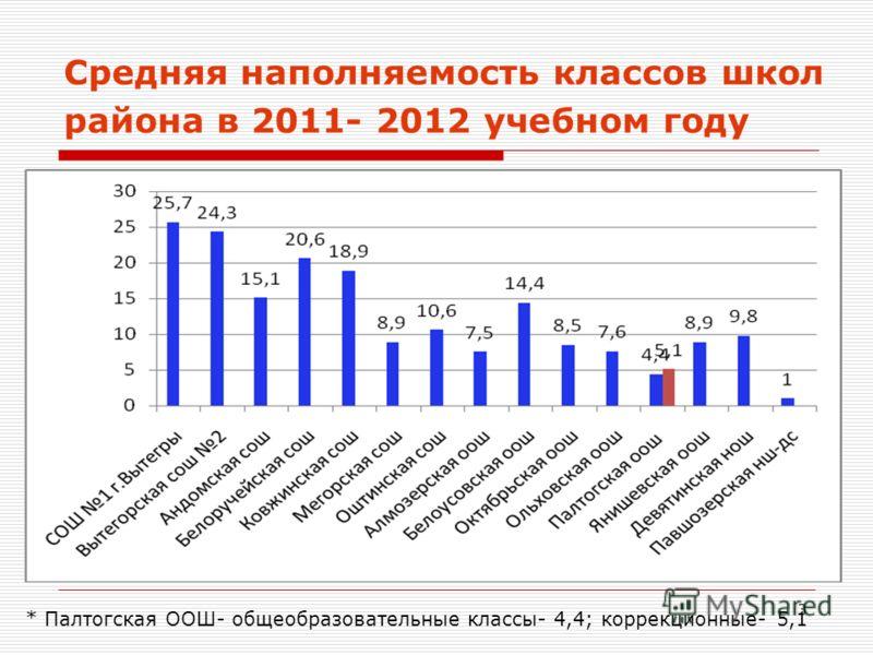 3 Средняя наполняемость классов школ района в 2011- 2012 учебном году * Палтогская ООШ- общеобразовательные классы- 4,4; коррекционные- 5,1