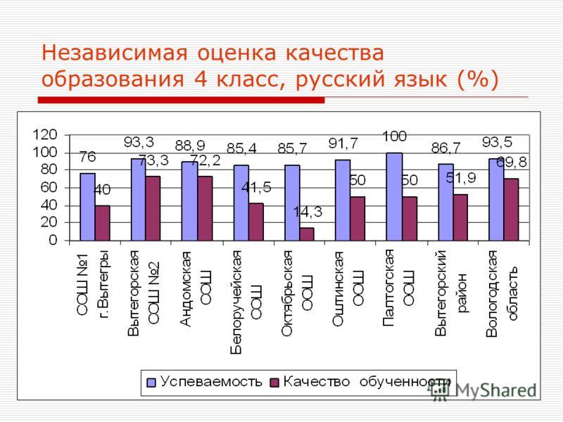 30 Независимая оценка качества образования 4 класс, русский язык (%)