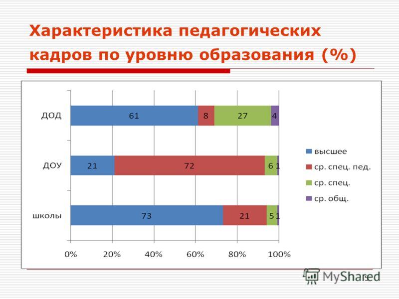 5 Характеристика педагогических кадров по уровню образования (%)