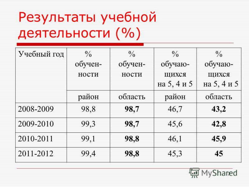 7 Результаты учебной деятельности (%) Учебный год% обучен- ности % обучен- ности % обучаю- щихся на 5, 4 и 5 % обучаю- щихся на 5, 4 и 5 районобластьрайонобласть 2008-200998,898,746,743,2 2009-201099,398,745,642,8 2010-201199,198,846,145,9 2011-20129