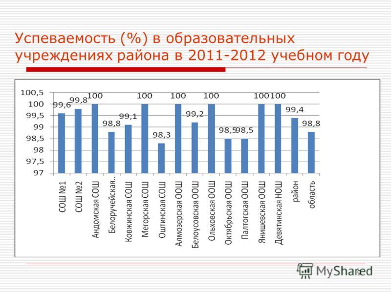 9 Успеваемость (%) в образовательных учреждениях района в 2011-2012 учебном году
