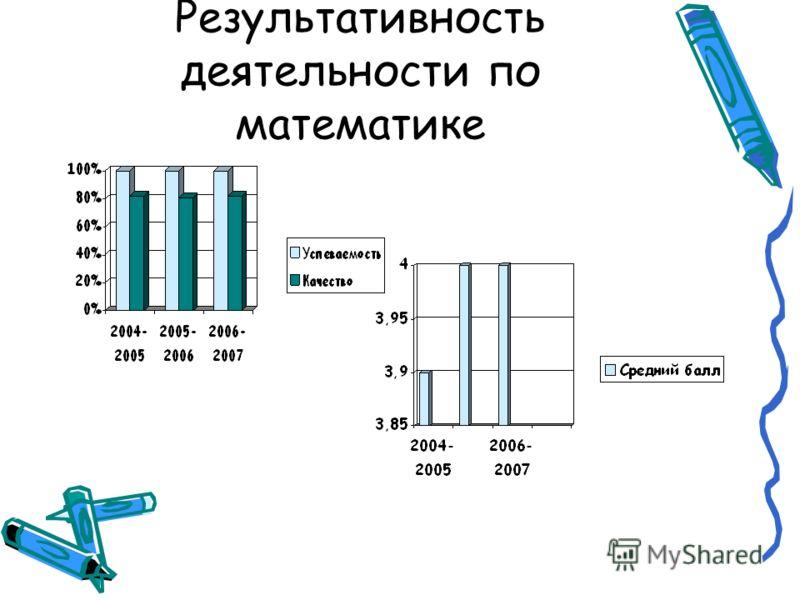 Результативность деятельности по математике
