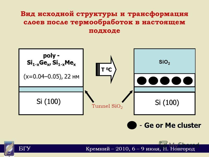 БГУ Кремний – 2010, 6 – 9 июля, Н. Новгород poly - Si 1-x Ge x, Si 1-x Me x (x=0.04–0.05), 22 нм Si (100) T 0C - Ge or Me cluster Вид исходной структуры и трансформация слоев после термообработок в настоящем подходе Si (100) Tunnel SiO 2 SiGe SiO 2