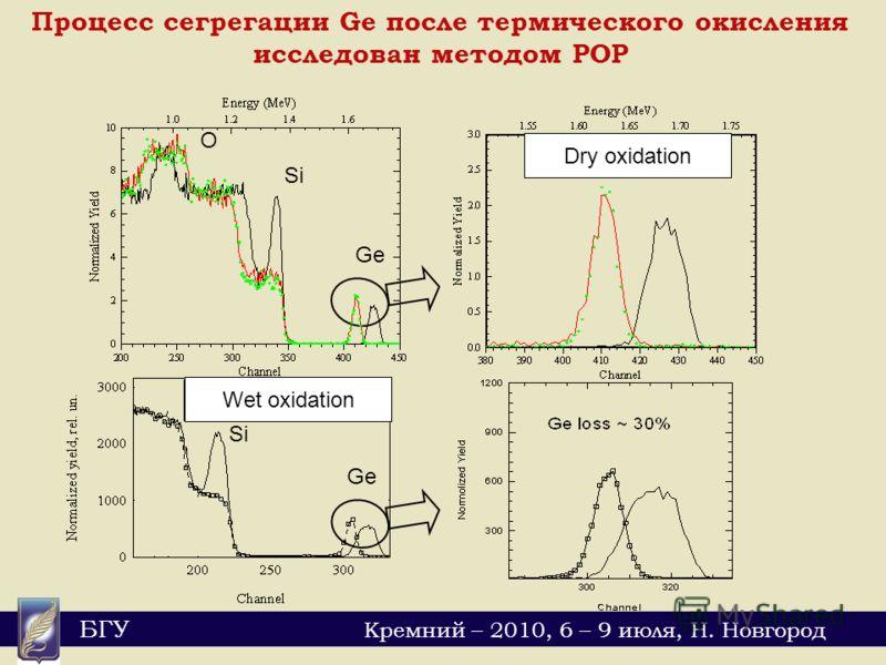 БГУ Кремний – 2010, 6 – 9 июля, Н. Новгород Ge Si O Процесс сегрегации Ge после термического окисления исследован методом РОР Wet oxidation Dry oxidation