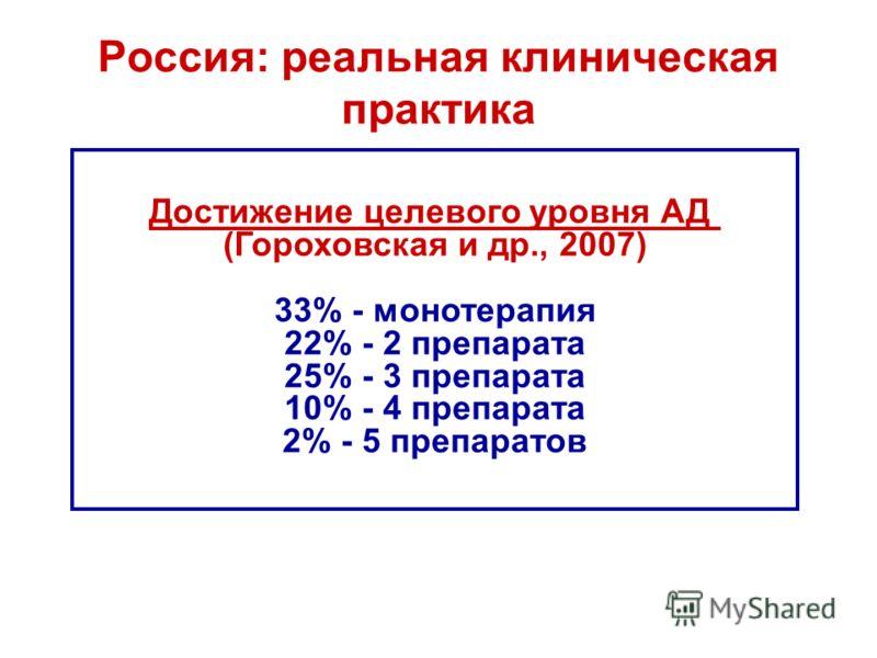 Россия: реальная клиническая практика Достижение целевого уровня АД (Гороховская и др., 2007) 33% - монотерапия 22% - 2 препарата 25% - 3 препарата 10% - 4 препарата 2% - 5 препаратов