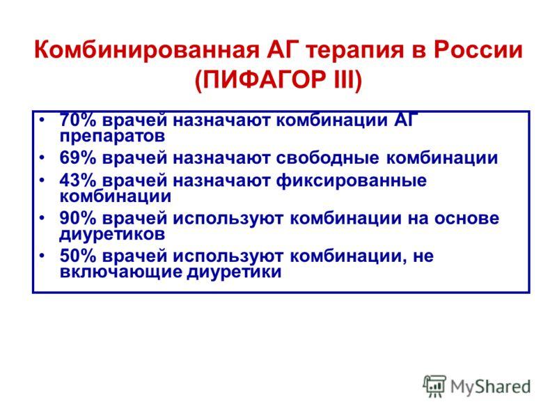 Комбинированная АГ терапия в России (ПИФАГОР III) 70% врачей назначают комбинации АГ препаратов 69% врачей назначают свободные комбинации 43% врачей назначают фиксированные комбинации 90% врачей используют комбинации на основе диуретиков 50% врачей и