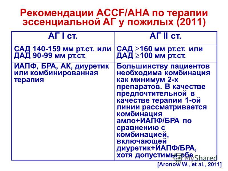 Рекомендации ACCF/AHA по терапии эссенциальной АГ у пожилых (2011) АГ I ст.АГ II ст. САД 140-159 мм рт.ст. или ДАД 90-99 мм рт.ст. САД 160 мм рт.ст. или ДАД 100 мм рт.ст. ИАПФ, БРА, АК, диуретик или комбинированная терапия Большинству пациентов необх