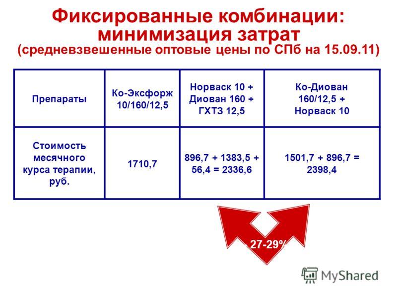 Препараты Ко-Эксфорж 10/160/12,5 Норваск 10 + Диован 160 + ГХТЗ 12,5 Ко-Диован 160/12,5 + Норваск 10 Стоимость месячного курса терапии, руб. 1710,7 896,7 + 1383,5 + 56,4 = 2336,6 1501,7 + 896,7 = 2398,4 Фиксированные комбинации: минимизация затрат (с