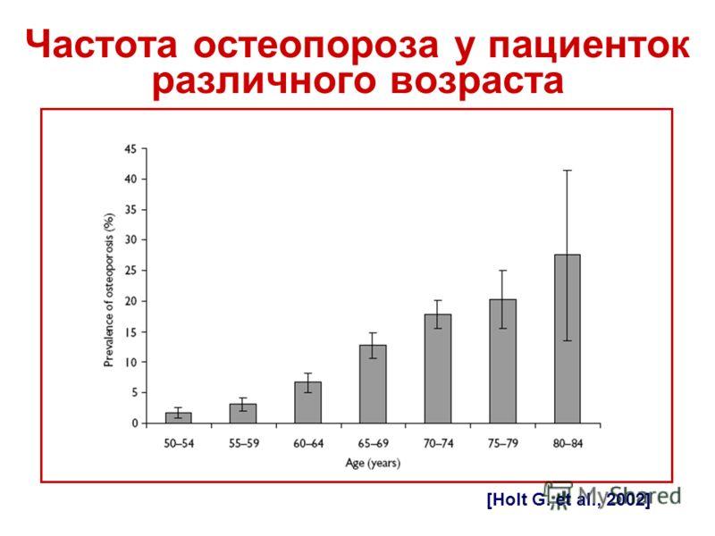Частота остеопороза у пациенток различного возраста [Holt G. et al., 2002]