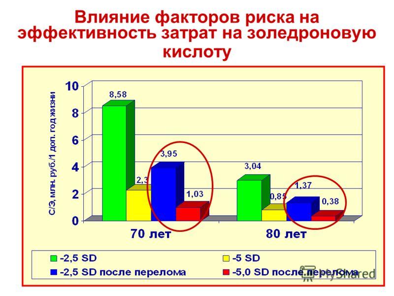 Влияние факторов риска на эффективность затрат на золедроновую кислоту