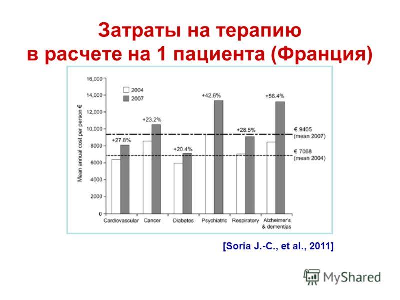 Затраты на терапию в расчете на 1 пациента (Франция) [Soria J.-C., et al., 2011]