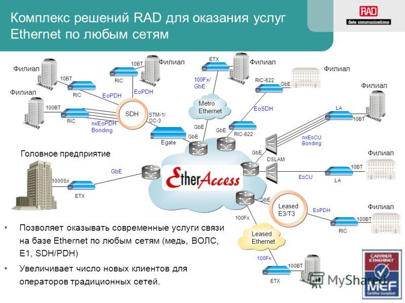 Комплекс решений RAD для оказания услуг Ethernet по любым сетям Позволяет оказывать современные услуги связи на базе Ethernet по любым сетям (медь, ВОЛС, E1, SDH/PDH) Увеличивает число новых клиентов для операторов традиционных сетей. Сеть услуг Ethe