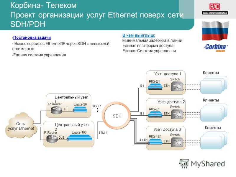 Центральный узел 1 Постановка задачи Вынос сервисов Ethernet/IP через SDH с невысокой стоимостью Единая система управления В чем выигрыш: Минимальная задержка в линии; Единая платформа доступа; Единая Система управлення Egate-20 Egate-100 Центральный