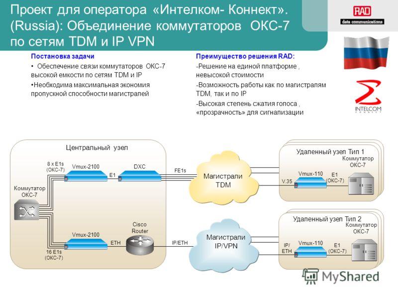 E1 (ОКС-7) Vmux-110 V.35 Удаленный узел Тип 1 Проект для оператора «Интелком- Коннект». (Russia): Объединение коммутаторов ОКС-7 по сетям TDM и IP VPN 8 x E1s (ОКС-7) Cisco Router E1 DXC IP/ETH 16 E1s (ОКС-7) Центральный узел E1 (ОКС-7) Vmux-110 IP/