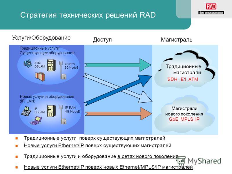Стратегия технических решений RAD IP RAN 4G NodeB IP DSLAM ATM DSLAM 2G BTS 3G NodeB Традиционные услуги поверх существующих магистралей Новые услуги Ethernet/IP поверх существующих магистралей Новые услуги Ethernet/IP поверх новых Ethernet/MPLS/IP м