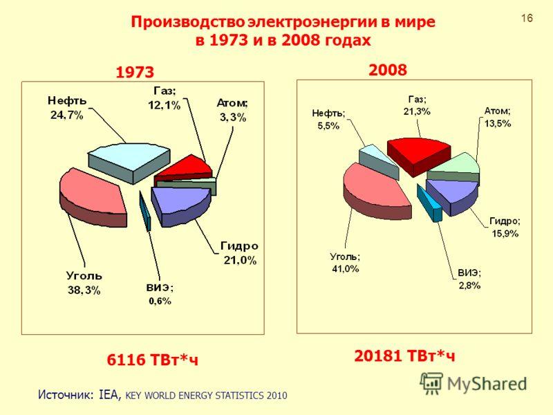 Производство электроэнергии в мире в 1973 и в 2008 годах 1973 2008 6116 ТВт*ч 20181 ТВт*ч Источник: IEA, KEY WORLD ENERGY STATISTICS 2010 16