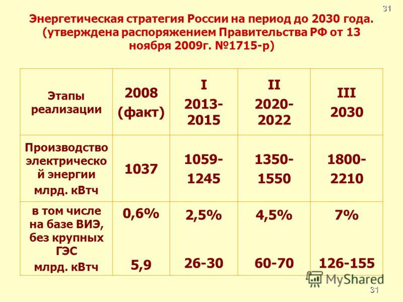 31 Энергетическая стратегия России на период до 2030 года. (утверждена распоряжением Правительства РФ от 13 ноября 2009г. 1715-р) Этапы реализации 2008 (факт) I 2013- 2015 II 2020- 2022 III 2030 Производство электрическо й энергии млрд. кВтч 1037 105