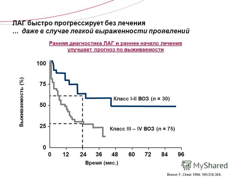 ЛАГ быстро прогрессирует без лечения... даже в случае легкой выраженности проявлений Brenot F. Chest 1994; 105:33S-36S. Ранняя диагностика ЛАГ и раннее начало лечения улучшает прогноз по выживаемости Brenot F. Chest 1994; 105:33S-36S. 012243648607284