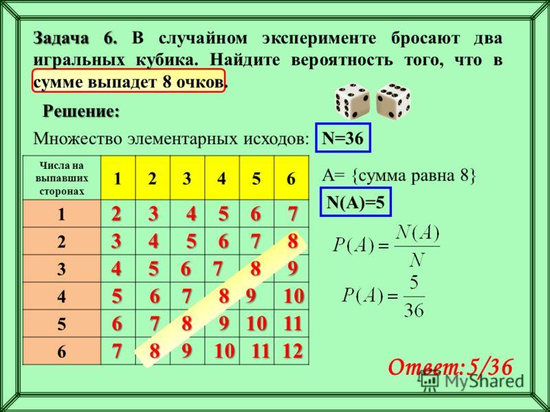 Числа на выпавших сторонах 123456 1 2 3 4 5 6 Задача 6. Задача 6. В случайном эксперименте бросают два игральных кубика. Найдите вероятность того, что в сумме выпадет 8 очков. Множество элементарных исходов: Решение: 2 3 4 5 6 7 3 4 5 6 7 8 4 5 6 7 8