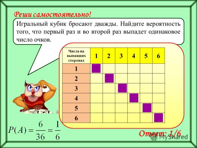 Реши самостоятельно! Игральный кубик бросают дважды. Найдите вероятность того, что первый раз и во второй раз выпадет одинаковое число очков. Ответ: 1/6 Числа на выпавших сторонах 123456 1 2 3 4 5 6