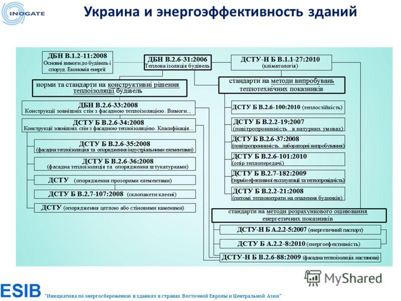 Инициатива по энергосбережению в зданиях в странах Восточной Европы и Центральной Азии Украина и энергоэффективность зданий