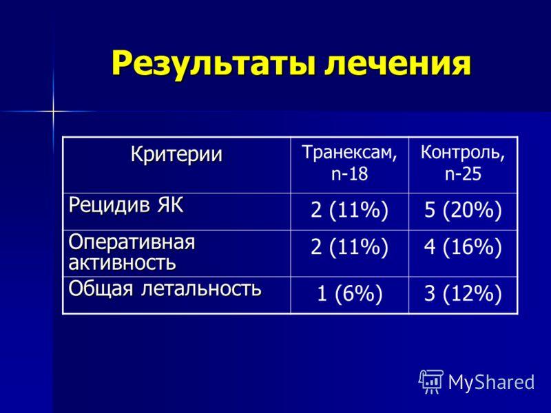Результаты лечения Критерии Транексам, n-18 Контроль, n-25 Рецидив ЯК 2 (11%)5 (20%) Оперативная активность 2 (11%)4 (16%) Общая летальность 1 (6%)3 (12%)