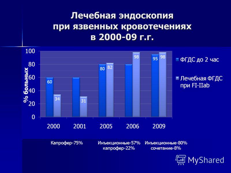 Лечебная эндоскопия при язвенных кровотечениях в 2000-09 г.г. Капрофер-75%Инъекционные-57% капрофер-22% Инъекционные-80% сочетание-8%
