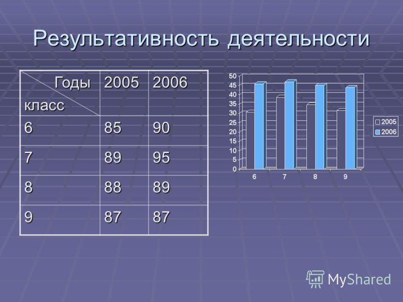 Результативность деятельности Годы Годыкласс20052006 68590 78995 88889 98787