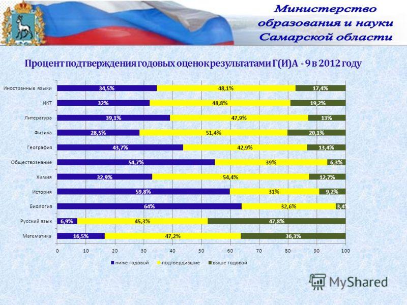 Процент подтверждения годовых оценок результатами Г(И)А - 9 в 2012 году