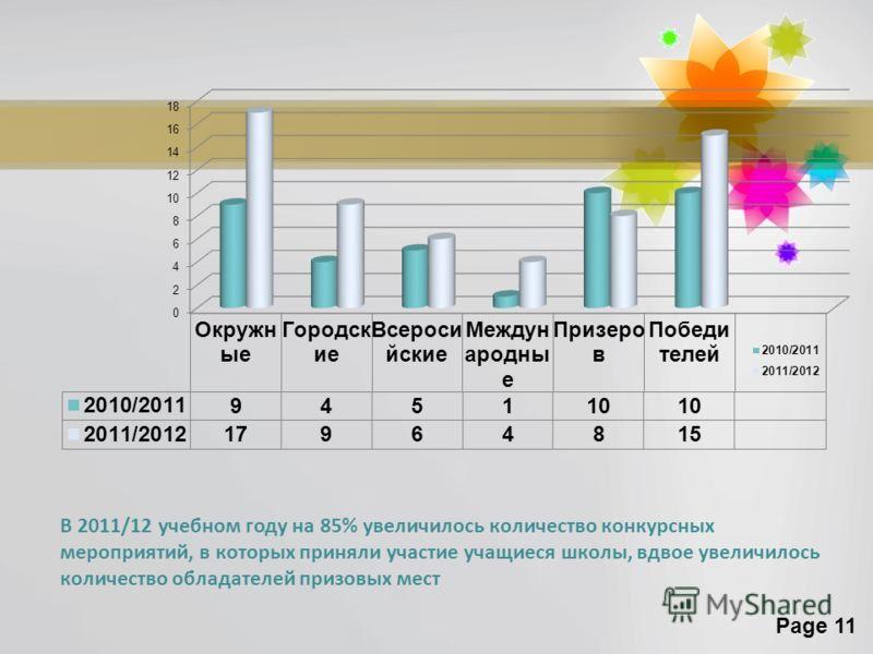 Page 11 В 2011/12 учебном году на 85% увеличилось количество конкурсных мероприятий, в которых приняли участие учащиеся школы, вдвое увеличилось количество обладателей призовых мест