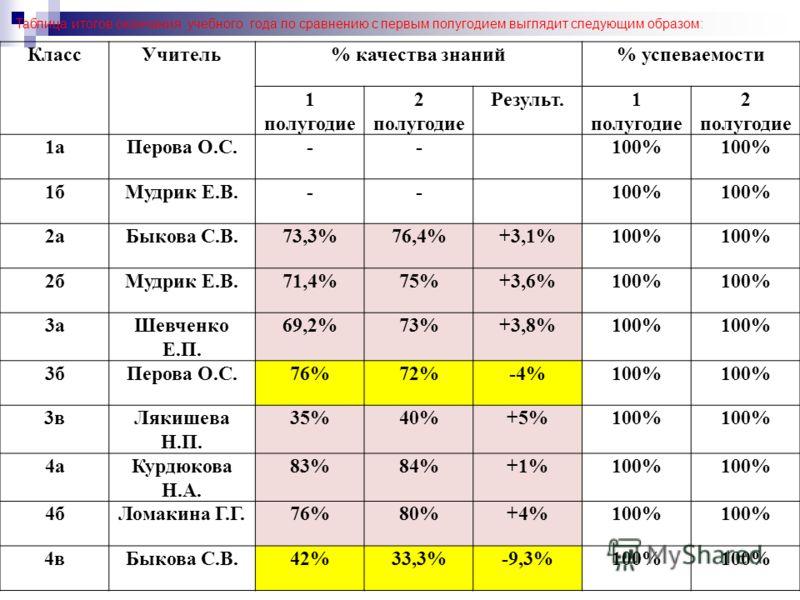 КлассУчитель% качества знаний% успеваемости 1 полугодие 2 полугодие Результ.1 полугодие 2 полугодие 1аПерова О.С.--100% 1бМудрик Е.В.--100% 2аБыкова С.В.73,3%76,4%+3,1%100% 2бМудрик Е.В.71,4%75%+3,6%100% 3аШевченко Е.П. 69,2%73%+3,8%100% 3бПерова О.С