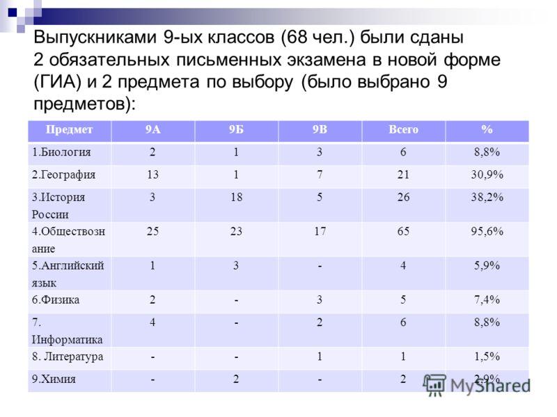 Выпускниками 9-ых классов (68 чел.) были сданы 2 обязательных письменных экзамена в новой форме (ГИА) и 2 предмета по выбору (было выбрано 9 предметов): Предмет9А9Б9ВВсего% 1.Биология21368,8% 2.География13172130,9% 3.История России 31852638,2% 4.Обще