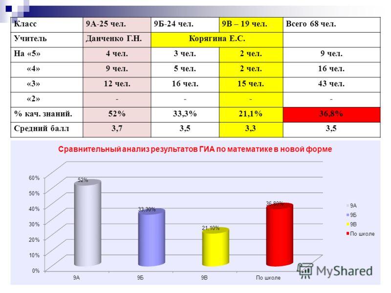 Класс9А-25 чел.9Б-24 чел.9В – 19 чел.Всего 68 чел. УчительДанченко Г.Н.Корягина Е.С. На «5»4 чел.3 чел.2 чел.9 чел. «4»9 чел.5 чел.2 чел.16 чел. «3»12 чел.16 чел.15 чел.43 чел. «2»---- % кач. знаний.52%33,3%21,1%36,8% Средний балл3,73,53,33,5