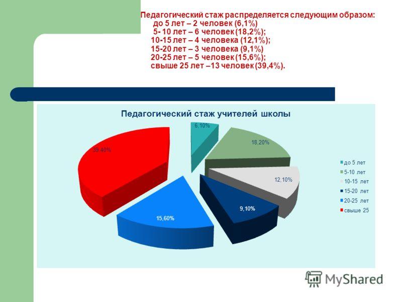 Педагогический стаж распределяется следующим образом: до 5 лет – 2 человек (6,1%) 5- 10 лет – 6 человек (18,2%); 10-15 лет – 4 человека (12,1%); 15-20 лет – 3 человека (9,1%) 20-25 лет – 5 человек (15,6%); свыше 25 лет –13 человек (39,4%).