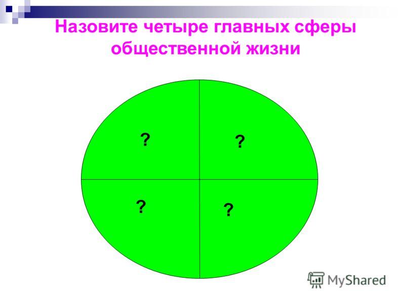 Назовите четыре главных сферы общественной жизни ? ? ? ?