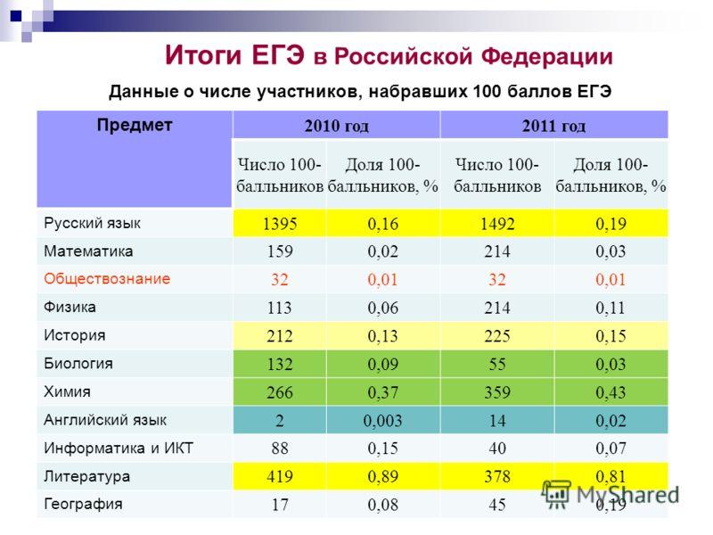 Итоги ЕГЭ в Российской Федерации Данные о числе участников, набравших 100 баллов ЕГЭ Предмет 2010 год2011 год Число 100- балльников Доля 100- балльников, % Число 100- балльников Доля 100- балльников, % Русский язык 13950,1614920,19 Математика 1590,02