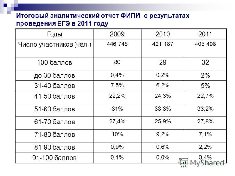Итоговый аналитический отчет ФИПИ о результатах проведения ЕГЭ в 2011 году Годы200920102011 Число участников (чел.) 446 745421 187405 498 100 баллов 80 2932 до 30 баллов 0,4%0,2% 2% 31-40 баллов 7,5%6,2% 5% 41-50 баллов 22,2%24,3%22,7% 51-60 баллов 3