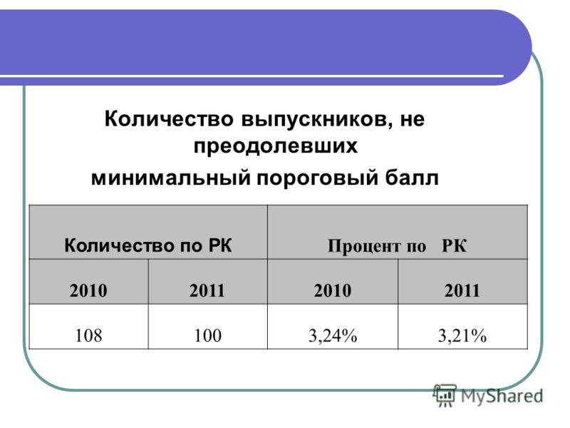 Количество выпускников, не преодолевших минимальный пороговый балл Количество по РК Процент по РК 2010201120102011 1081003,24%3,21%