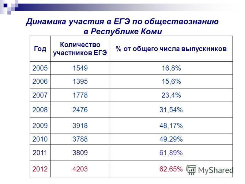 Динамика участия в ЕГЭ по обществознанию в Республике Коми Год Количество участников ЕГЭ % от общего числа выпускников 2005154916,8% 2006139515,6% 2007177823,4% 2008247631,54% 2009391848,17% 2010378849,29% 2011380961,89% 2012420362,65%