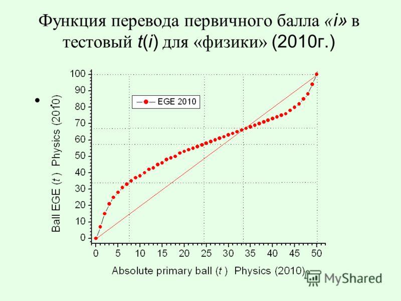 Функция перевода первичного балла « i» в тестовый t(i) для «физики» (2010г.).