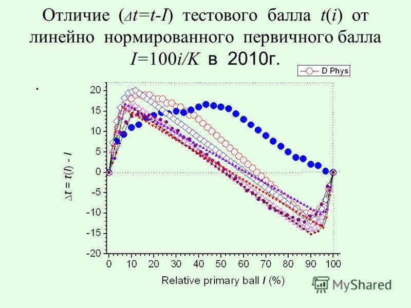 Отличие ( Δ t=t-I) тестового балла t(i) от линейно нормированного первичного балла I=100i/K в 2010г..
