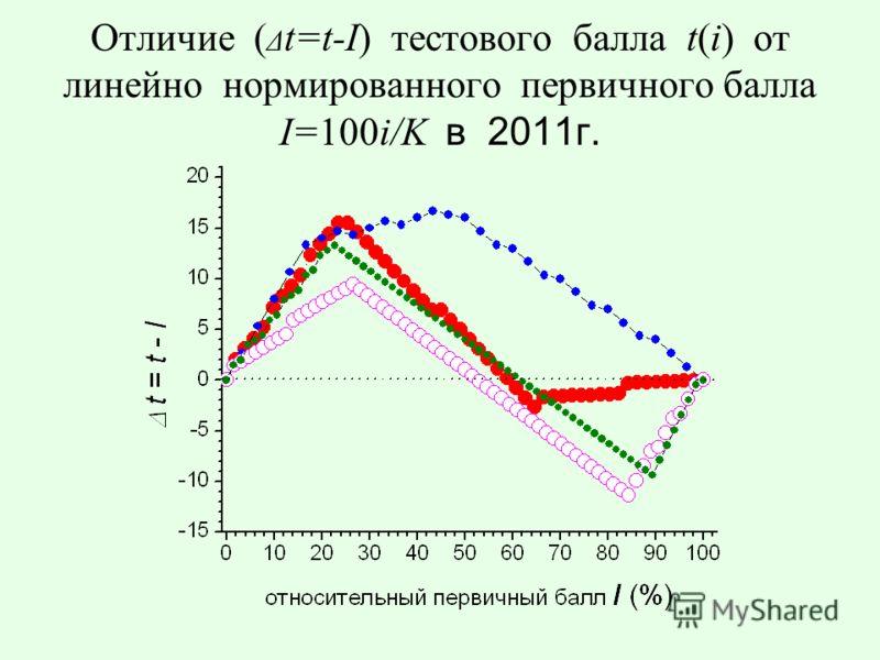 Отличие ( Δ t=t-I) тестового балла t(i) от линейно нормированного первичного балла I=100i/K в 2011г.